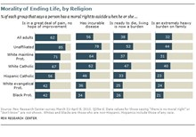 More Evangelicals Believe Suicide Is a Moral Right