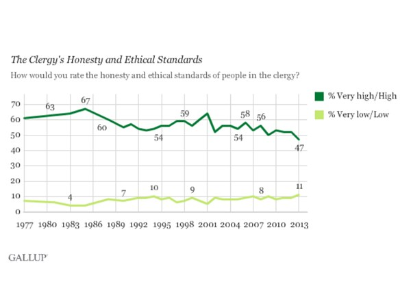 The Six People Americans Now Trust More Than Their Pastor (2013)