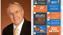 James Dobson's Birthday Gift: Latest Court Victory Over Obamacare Contraception