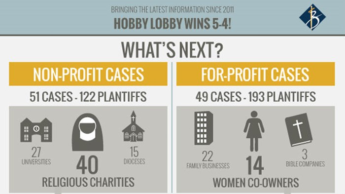 What's Next? How Hobby Lobby Affects Wheaton College and Nearly 100 Other Cases