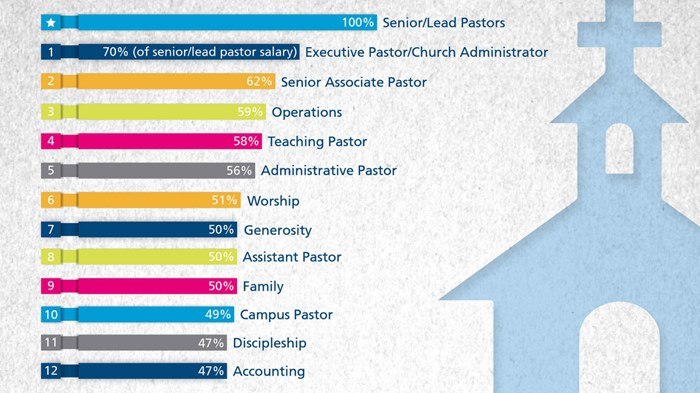How 727 Megachurches Spend Their Money