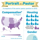 Portrait of a Pastor