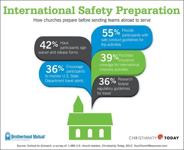 International Safety Preparation