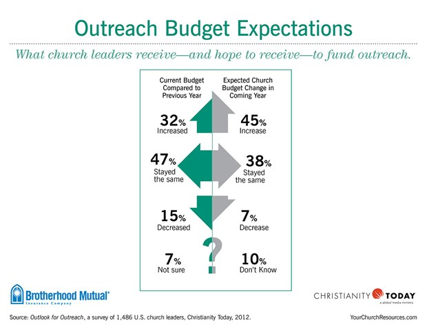 Outreach Budget Expectations