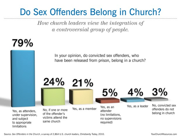 Do Sex Offenders Belong in Church?