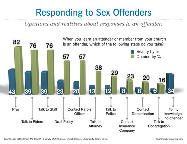 Responding to Sex Offenders