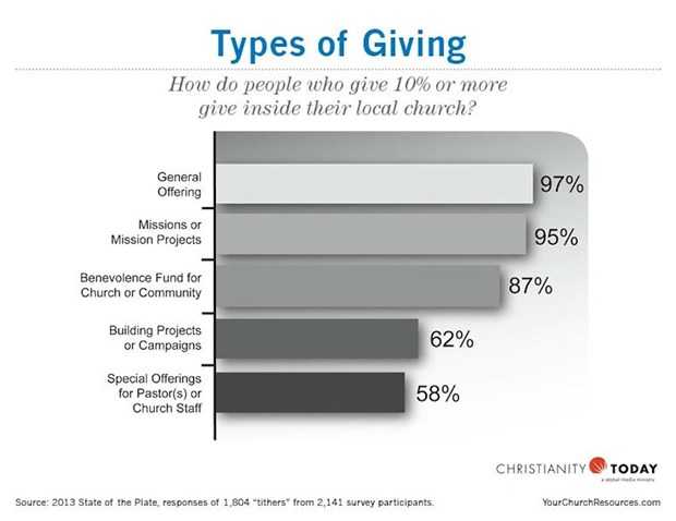 Types of Giving