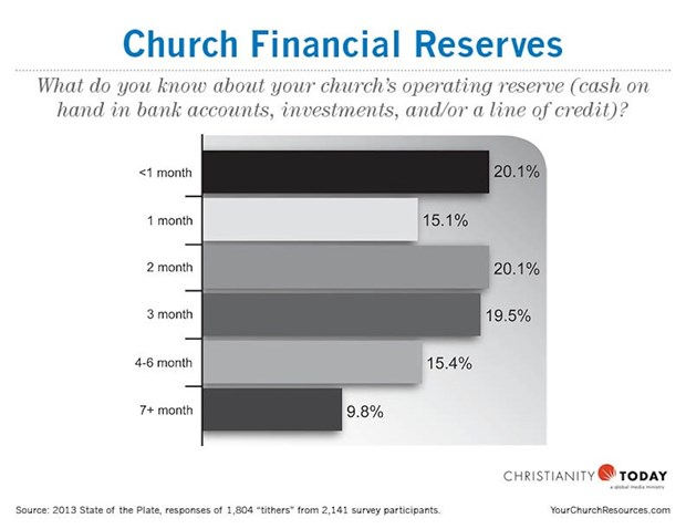 Church Financial Reserves