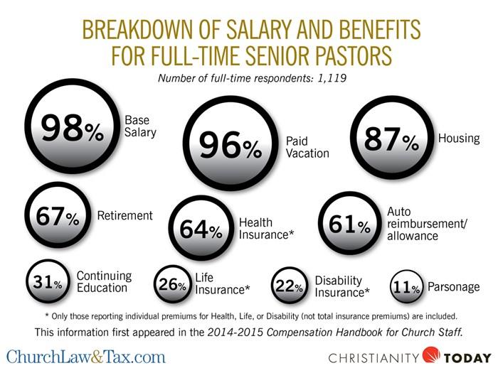 Breakdown of Salary and Benefits For Full-Time Senior Pastors