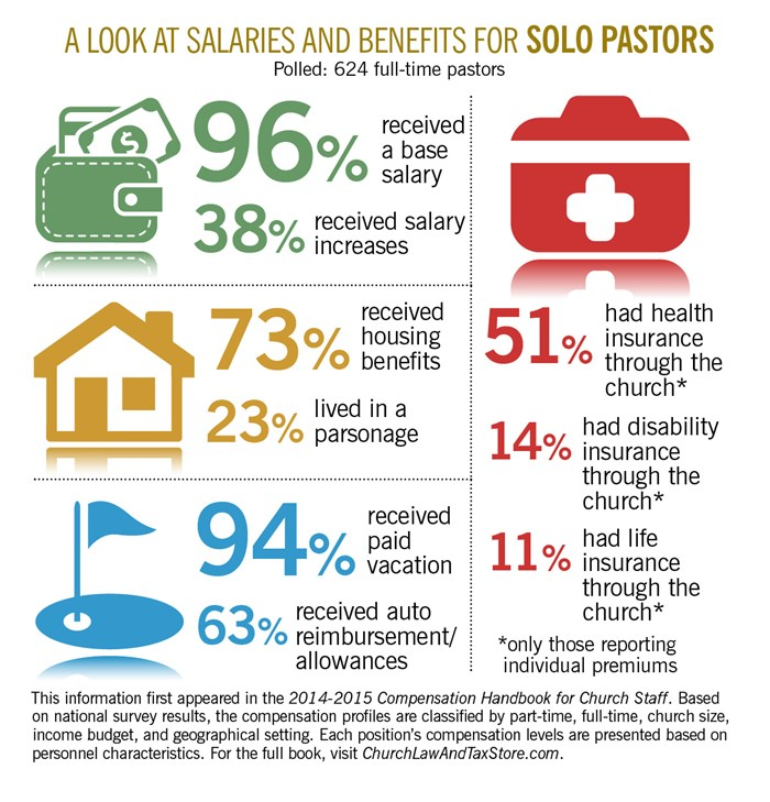 A Look at Salaries and Benefits for Solo Pastors