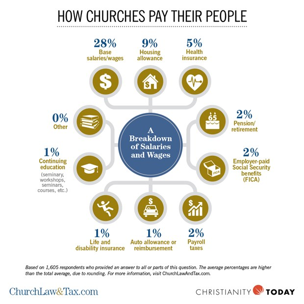 How Churches Pay Their People