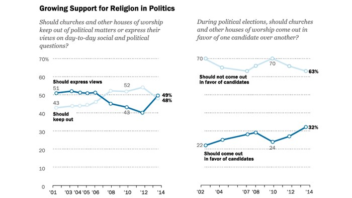Pew Surprised by How Many Americans Want Religion Back in Politics
