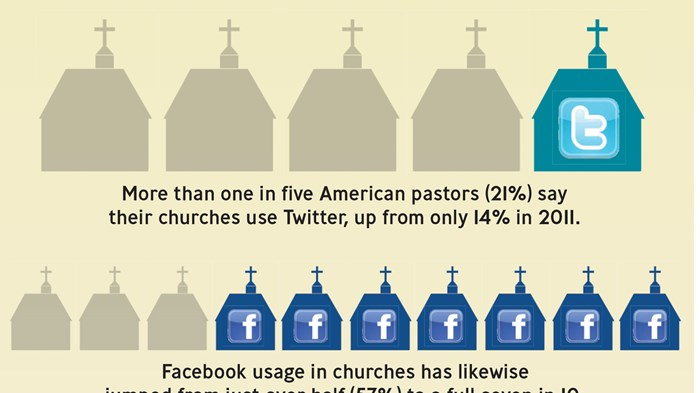 Churches Embrace Social Media