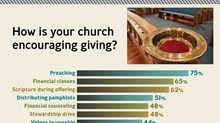 How is your church encouraging giving?