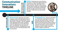 Communication Innovations Timeline