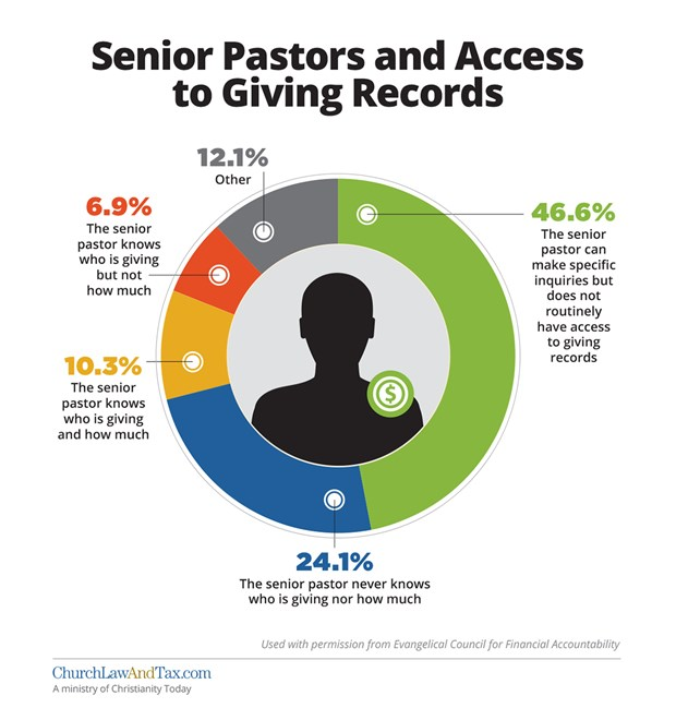 Senior Pastors and Access to Giving Records