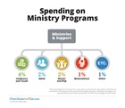 Spending on Ministry Programs