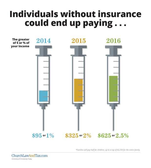 Individuals without Insurance after the Affordable Care Act Could Pay Big