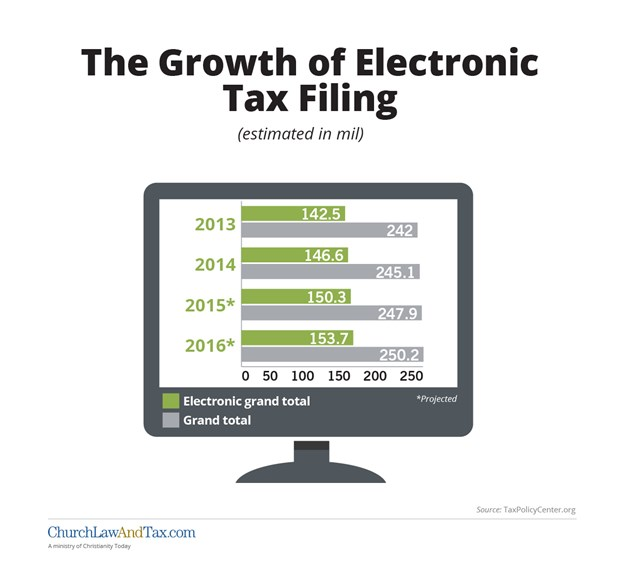 The Growth of Electronic Tax Filing