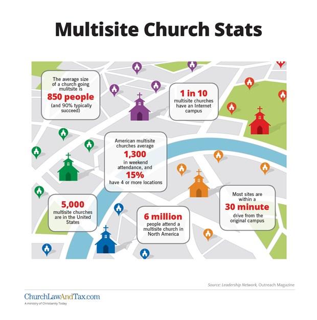 Multisite Church Statistics
