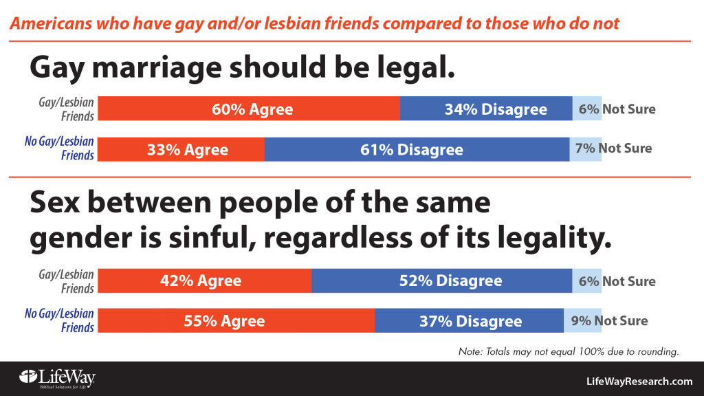 Homosexual marriage debate questions on immigration