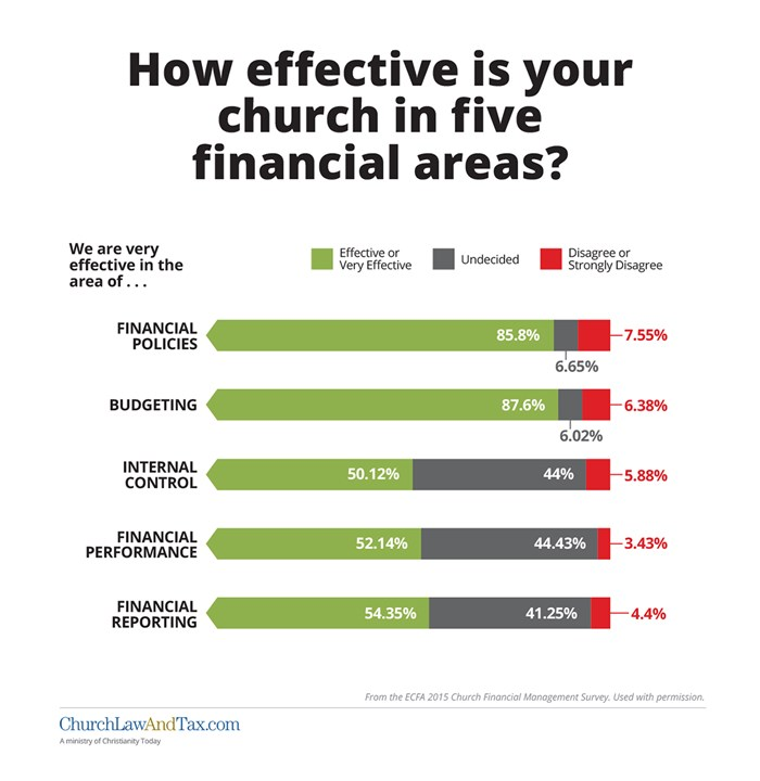 How effective is your church in five financial areas?