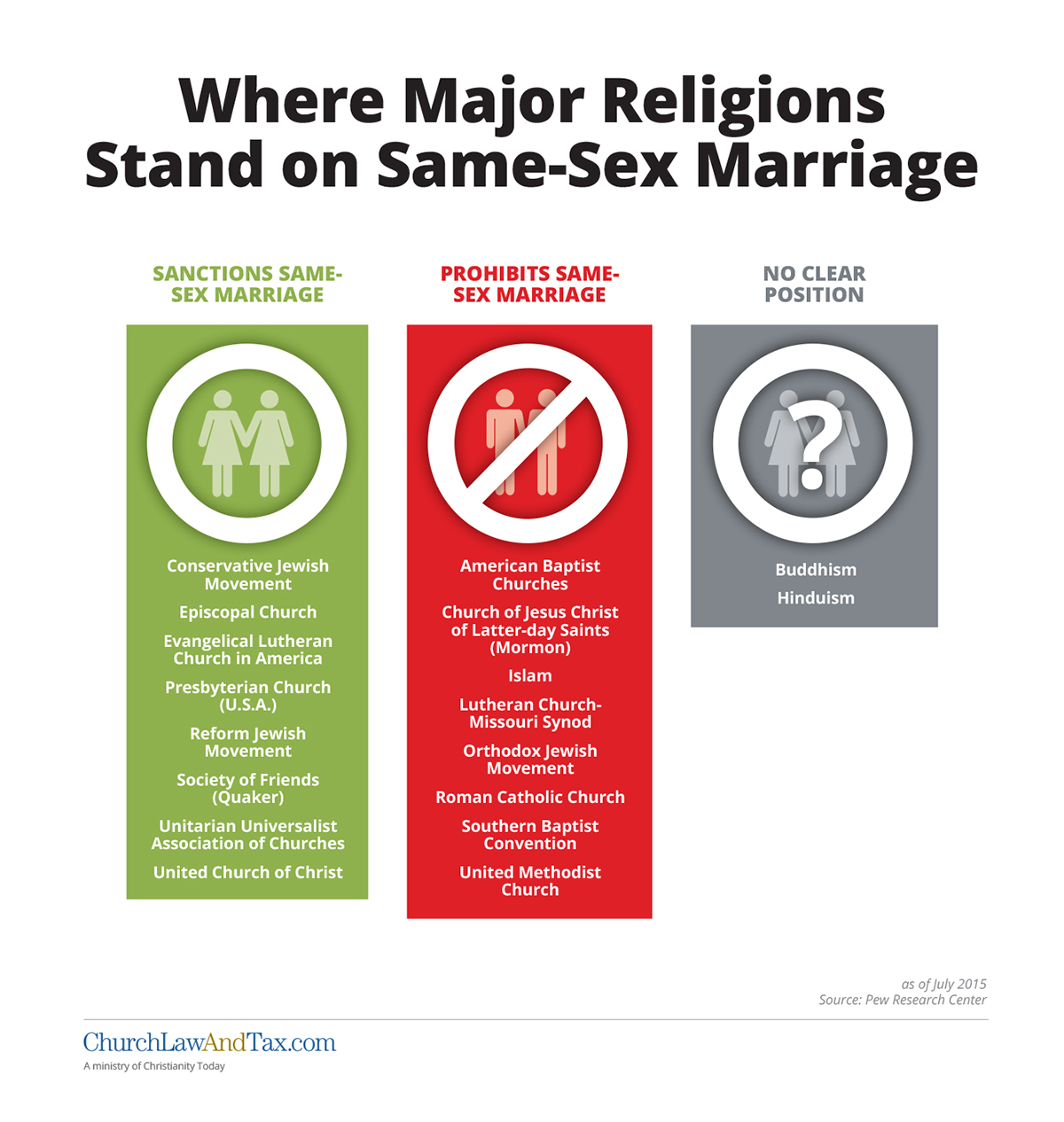 Religion same sex marriage laws