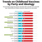 Trends on Childhood Vaccines by Party and Ideology