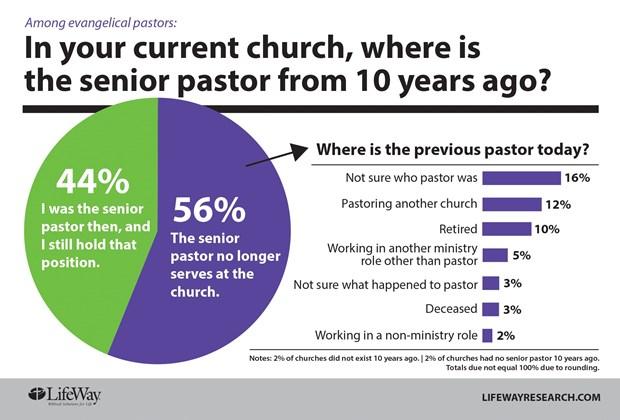 The One Percent: Why So Few Pastors Quit A 'Brutal Job