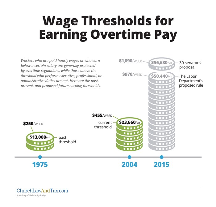 Wage Thresholds for Earning Overtime Pay