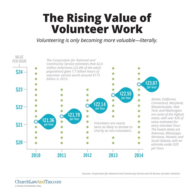The Rising Value of Volunteer Work
