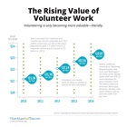 The Rising Value of Volunteer Work