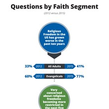 Religious Freedom Questions by Faith Segment