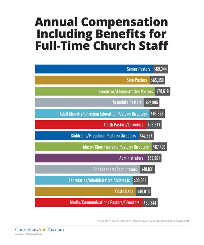 Annual Compensation Including Benefits for Full-Time Church Staff
