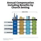 Annual Compensation Including Benefits by Church Setting