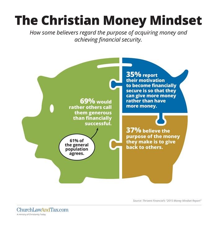 The Christian Money Mindset