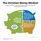 The Christian Money Mindset