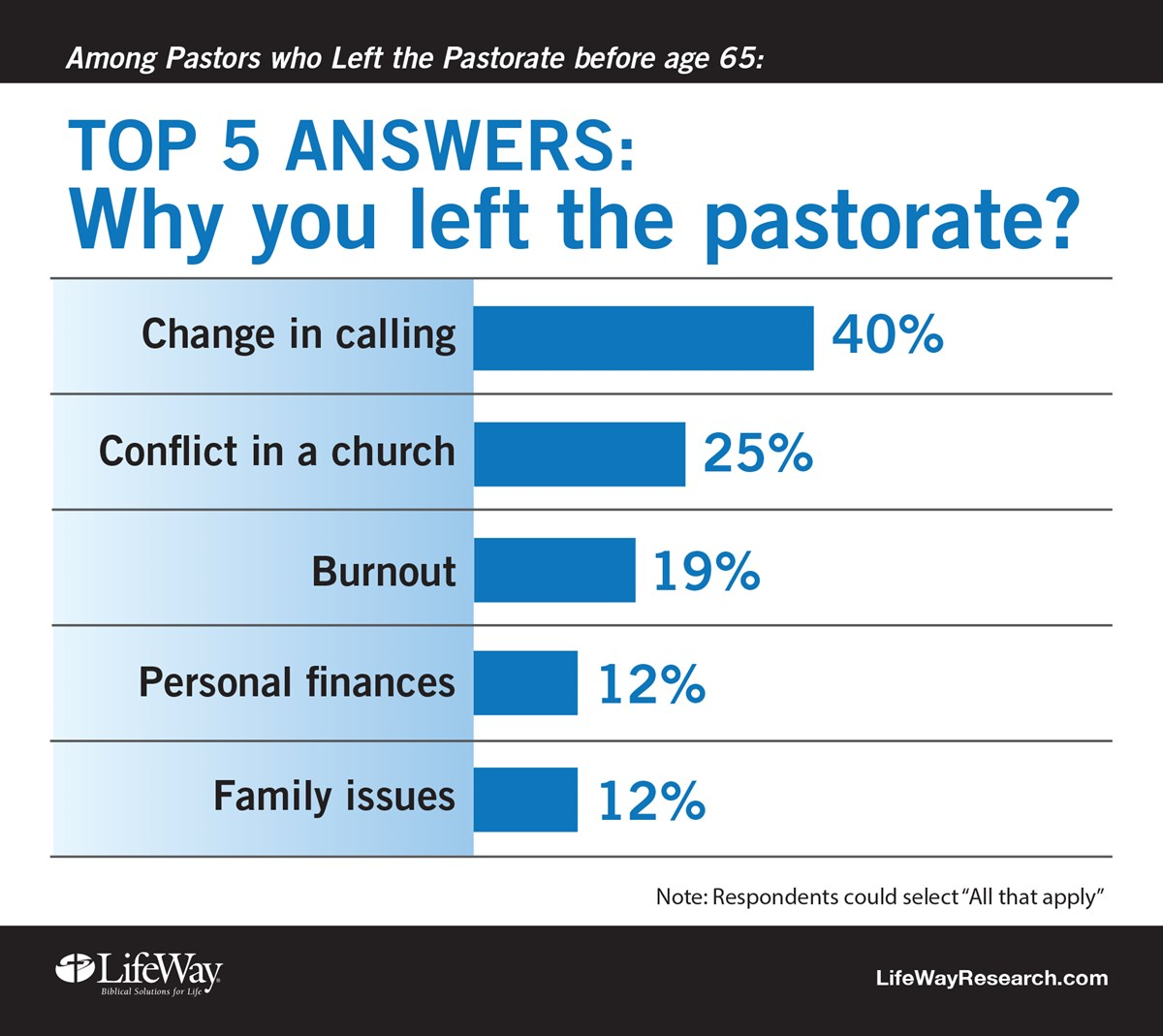 Why 734 Pastors Quit (and How Their Churches Could Have Ke