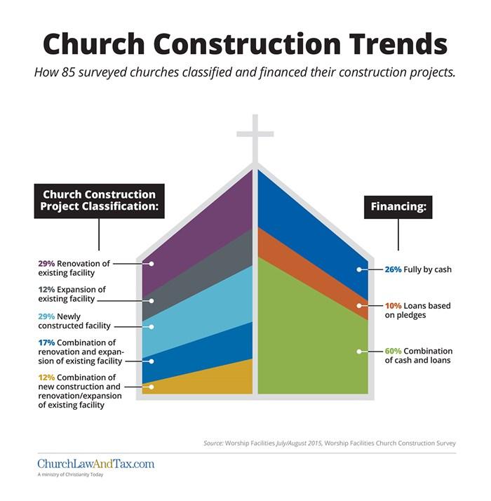 Church Construction Trends