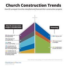 Church Construction Trends