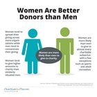 Women Are Better Donors than Men