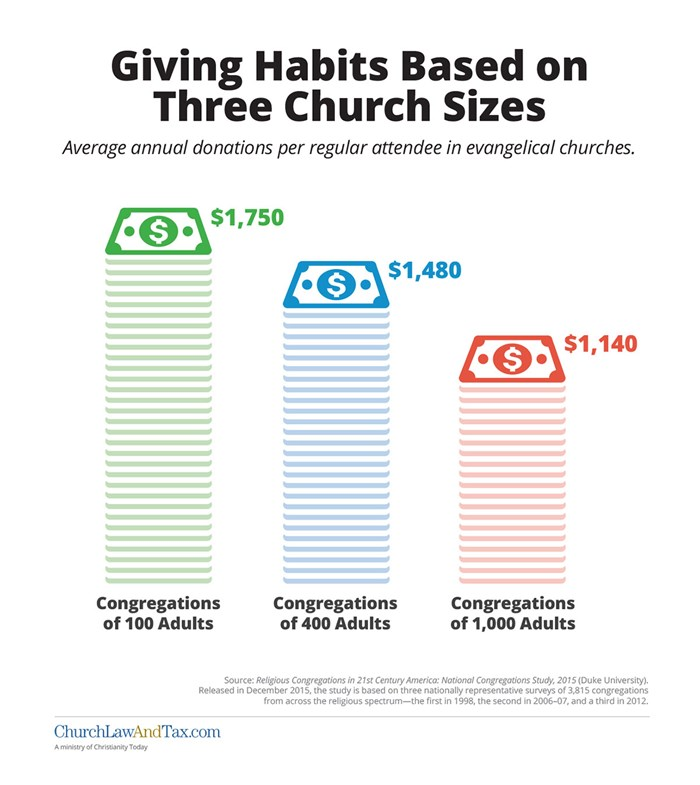 Giving Habits Based on Three Church Sizes