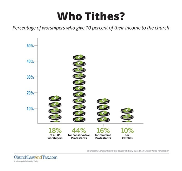 Who Tithes?