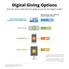 Digital Giving Options