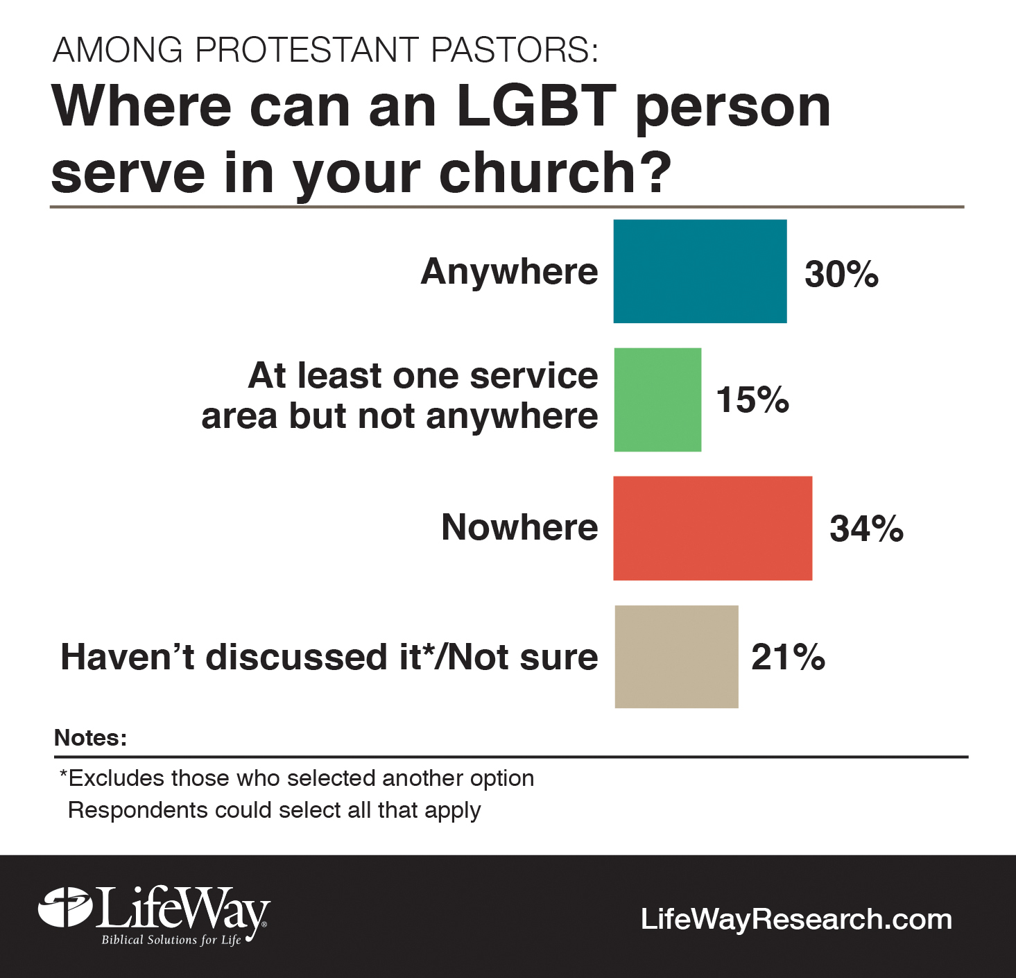 Do presbyterians believe in homosexuality and christianity