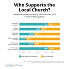 Who Supports the Local Church?