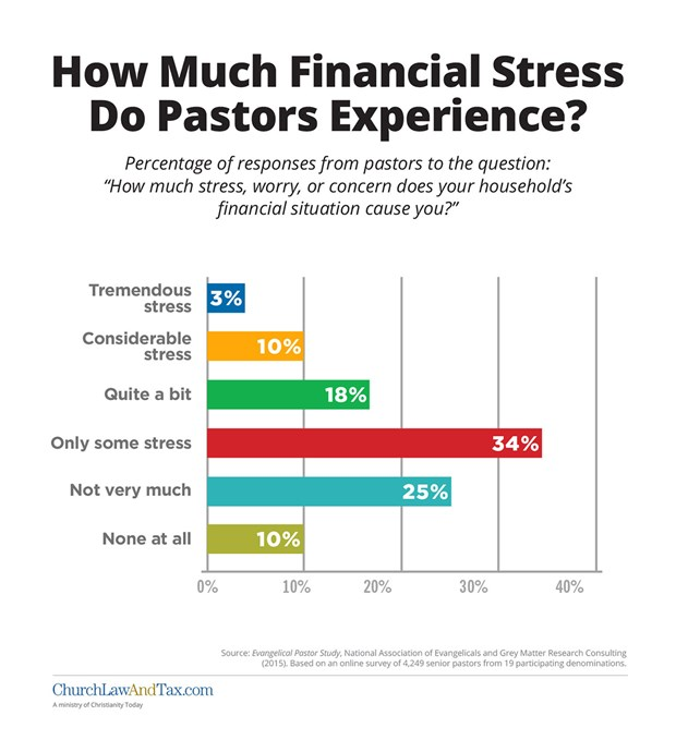 How Much Financial Stress Do Pastors Experience?