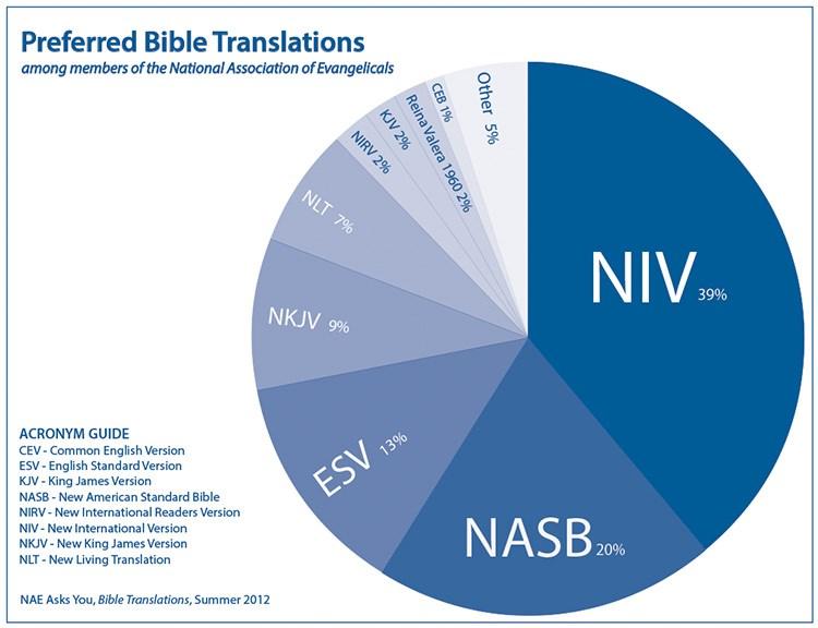 After Tweaking 29 Verses, Bible Translation Becomes Unchan