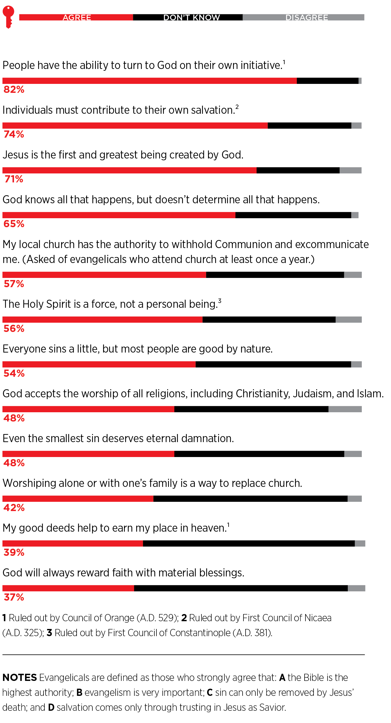 42 negative confessions homosexuality in christianity