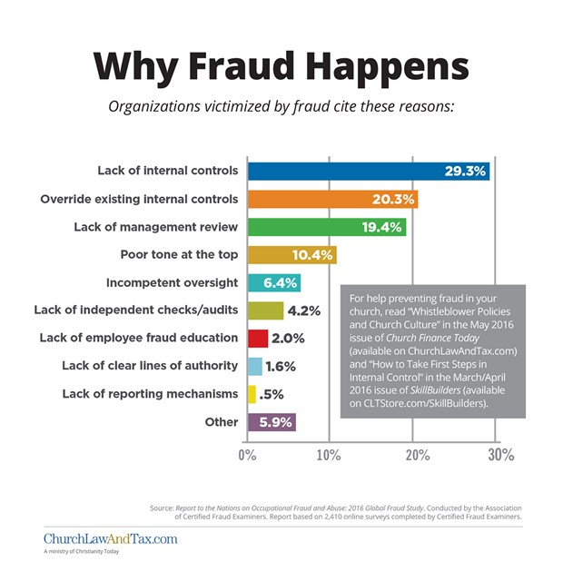 cit fraud case paper White paper library download free white papers from industry-leading companies on emerging trends in the fraud industry, tips to stay ahead of fraudsters and industry-specific strategies to stay current in your profession.